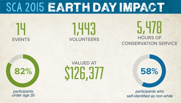 SCA Earth Day 2015 Impact Data