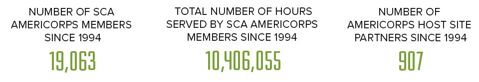 Number of SCA Americorps members since 1994: 19,063. Total Number of house served by SCA Americorps members since 1994: 10,406,055.